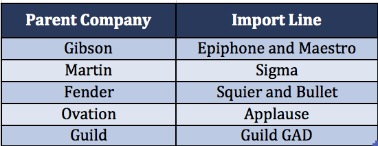 import-line-guitars